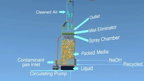 HAP Scrubber: Scrubbers are used to reduce hazardous air pollutant (HAP) emissions.